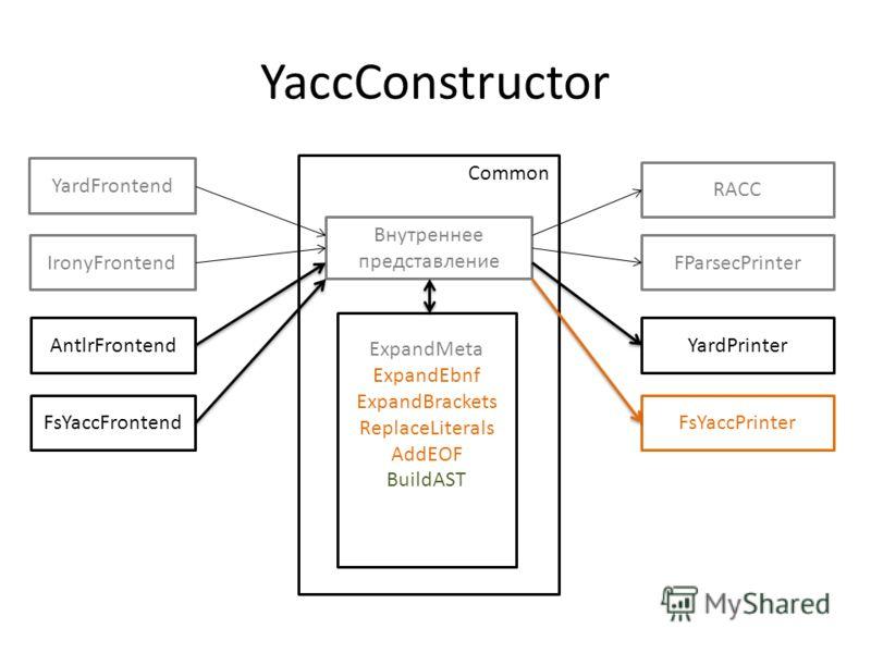 YaccConstructor Common ExpandMeta ExpandEbnf ExpandBrackets ReplaceLiterals AddEOF BuildAST Внутреннее представление YardFrontend FsYaccFrontend IronyFrontend AntlrFrontend RACC FsYaccPrinter YardPrinter FParsecPrinter