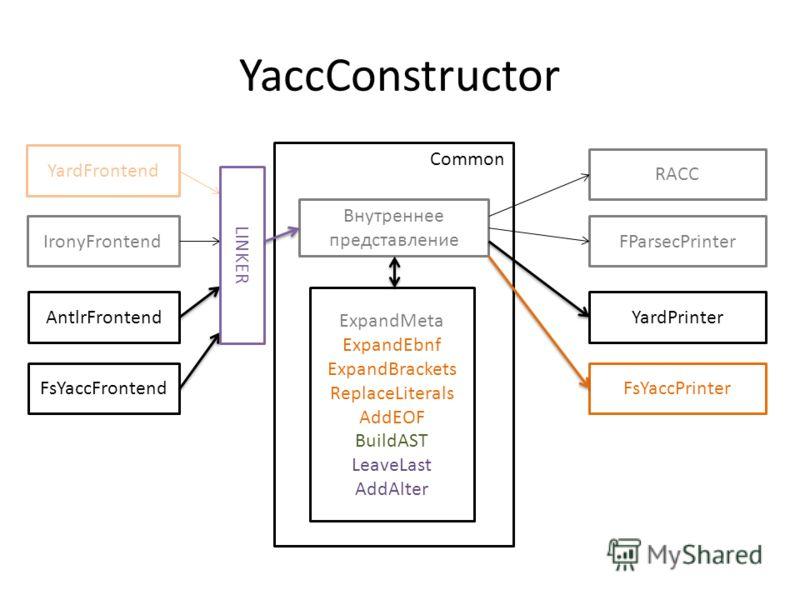 YaccConstructor Common ExpandMeta ExpandEbnf ExpandBrackets ReplaceLiterals AddEOF BuildAST LeaveLast AddAlter Внутреннее представление YardFrontend FsYaccFrontend IronyFrontend AntlrFrontend RACC FsYaccPrinter YardPrinter FParsecPrinter LINKER
