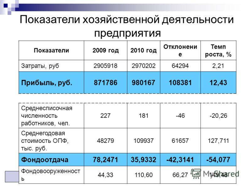 Показатели2009 год2010 год Отклонени е Темп роста, % Затраты, руб29059182970202642942,21 Прибыль, руб.87178698016710838112,43 Среднесписочная численность работников, чел. 227181-46-20,26 Среднегодовая стоимость ОПФ, тыс. руб. 4827910993761657127,711
