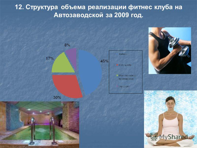 12. Структура объема реализации фитнес клуба на Автозаводской за 2009 год.