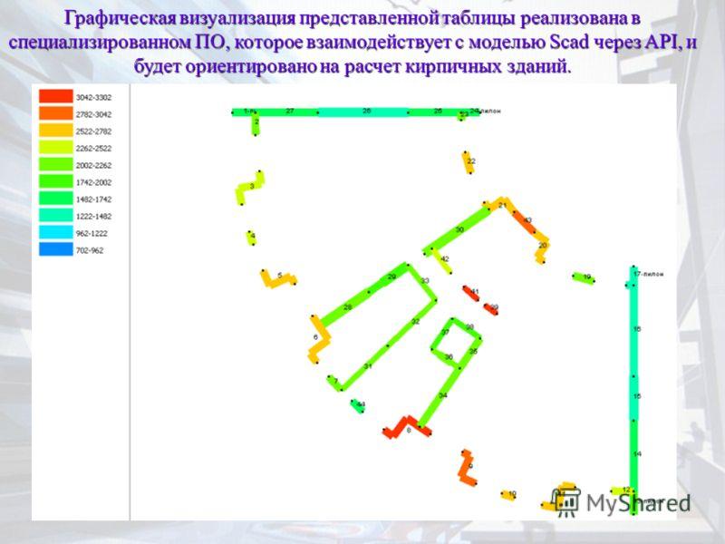 Графическая визуализация представленной таблицы реализована в специализированном ПО, которое взаимодействует с моделью Scad через API, и будет ориентировано на расчет кирпичных зданий.