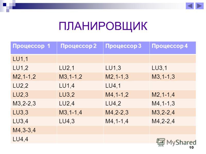 10 ПЛАНИРОВЩИК Процессор 1 Процессор 2Процессор 3Процессор 4 LU1,1 LU1,2LU2,1LU1,3LU3,1 M2,1-1,2M3,1-1,2M2,1-1,3M3,1-1,3 LU2,2LU1,4LU4,1 LU2,3LU3,2M4,1-1,2M2,1-1,4 M3,2-2,3LU2,4LU4,2M4,1-1,3 LU3,3M3,1-1,4M4,2-2,3M3,2-2,4 LU3,4LU4,3M4,1-1,4M4,2-2,4 M4