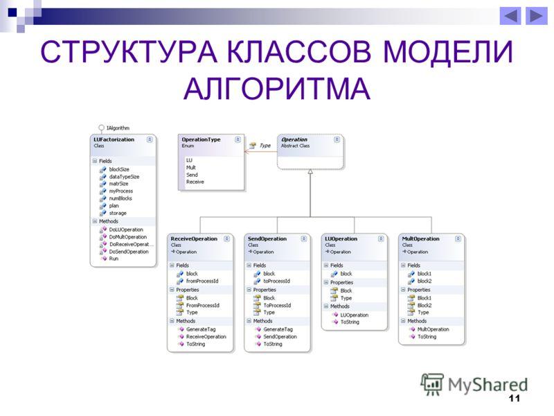 11 СТРУКТУРА КЛАССОВ МОДЕЛИ АЛГОРИТМА