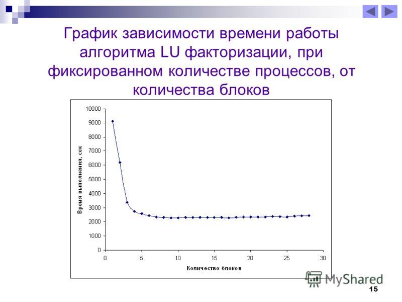 15 График зависимости времени работы алгоритма LU факторизации, при фиксированном количестве процессов, от количества блоков