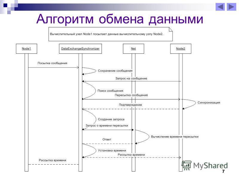 7 Алгоритм обмена данными