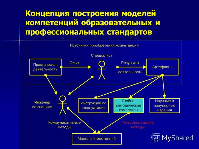Концепция построения моделей компетенций образовательных и профессиональных стандартов