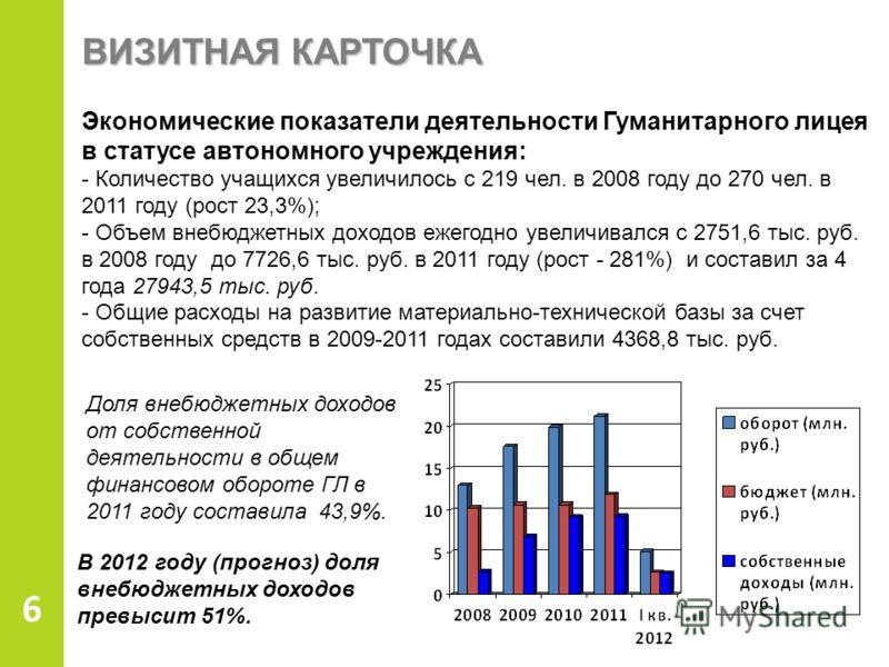 ВИЗИТНАЯ КАРТОЧКА 6 Экономические показатели деятельности Гуманитарного лицея в статусе автономного учреждения: - Количество учащихся увеличилось с 219 чел. в 2008 году до 270 чел. в 2011 году (рост 23,3%); - Объем внебюджетных доходов ежегодно увели