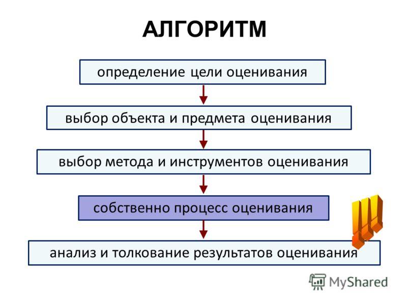 АЛГОРИТМ определение цели оценивания выбор объекта и предмета оценивания выбор метода и инструментов оценивания анализ и толкование результатов оценивания собственно процесс оценивания
