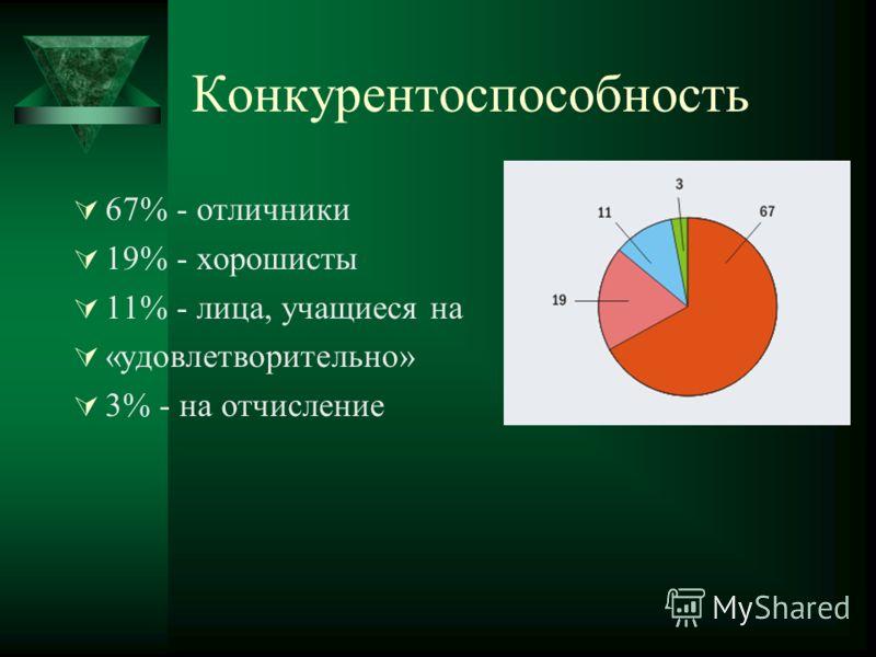 Конкурентоспособность 67% - отличники 19% - хорошисты 11% - лица, учащиеся на «удовлетворительно» 3% - на отчисление