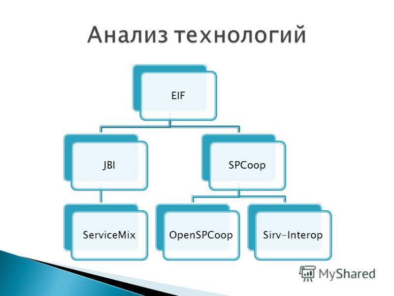 EIFJBIServiceMixSPCoopOpenSPCoopSirv-Interop