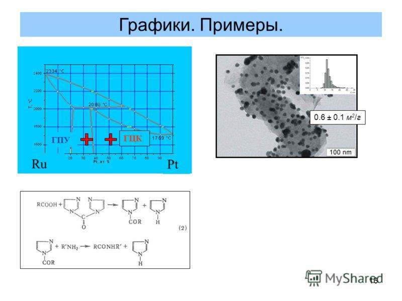 16 Графики. Примеры. ГПУ ГЦК Ru Pt 0.6 ± 0.1 м 2 /г