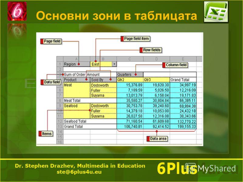 Основни зони в таблицата