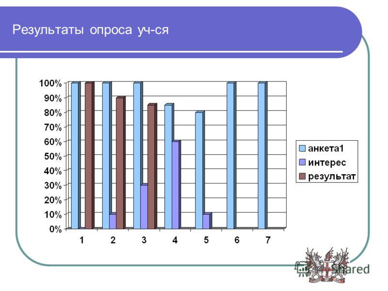 Результаты опроса уч-ся