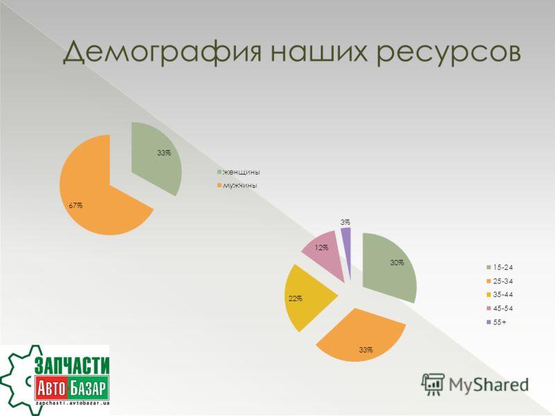 Демография наших ресурсов