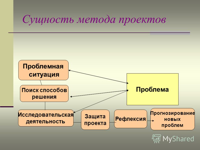 Сущность метода проектов Проблема Проблемная ситуация Поиск способов решения Исследовательская деятельность Защита проекта Рефлексия Прогнозирование новых проблем