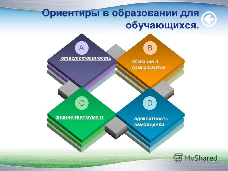 ответственность познание и саморазвитие A B адекватность самооценки D знание-инструмент C Ориентиры в образовании для обучающихся.