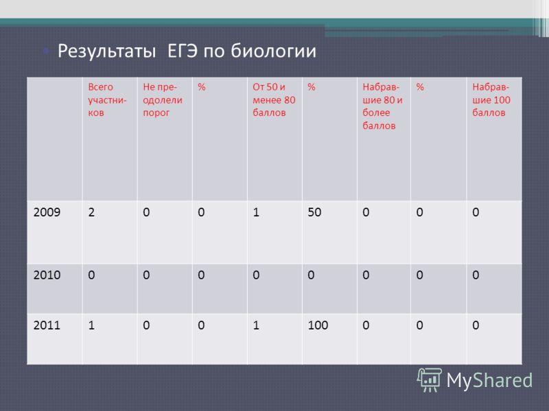 Результаты ЕГЭ по русскому языку Всего участни- ков Не пре- одолели порог %От 50 и менее 80 баллов %Набрав- шие 80 и более баллов %Набрав- шие 100 баллов 2009200150000 201000000000 20111001100000 Результаты ЕГЭ по биологии
