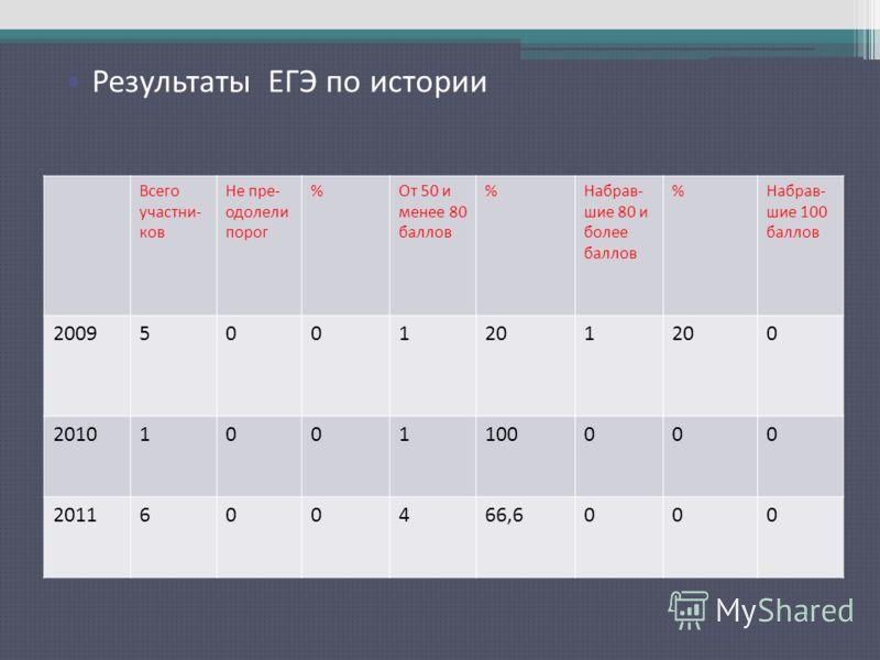 Результаты ЕГЭ по русскому языку Всего участни- ков Не пре- одолели порог %От 50 и менее 80 баллов %Набрав- шие 80 и более баллов %Набрав- шие 100 баллов 20095001201 0 20101001100000 2011600466,6000 Результаты ЕГЭ по истории