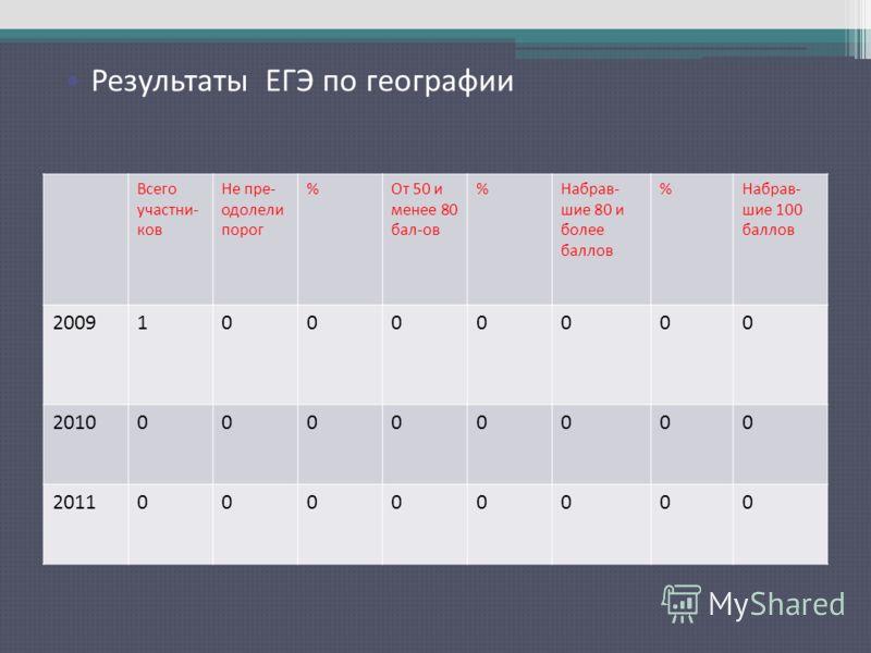 Результаты ЕГЭ по русскому языку Всего участни- ков Не пре- одолели порог %От 50 и менее 80 бал-ов %Набрав- шие 80 и более баллов %Набрав- шие 100 баллов 200910000000 201000000000 201100000000 Результаты ЕГЭ по географии