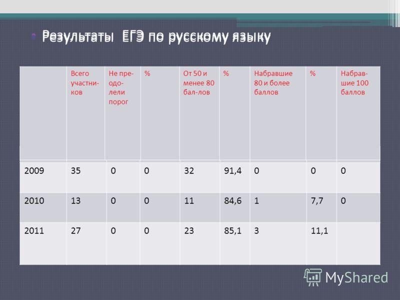 Результаты ЕГЭ по русскому языку 200935003291,4000 201013001184,617,70 201127002385,1311,1 Всего участни- ков Не пре- одо- лели порог %От 50 и менее 80 бал-лов %Набравшие 80 и более баллов %Набрав- шие 100 баллов Результаты ЕГЭ по русскому языку