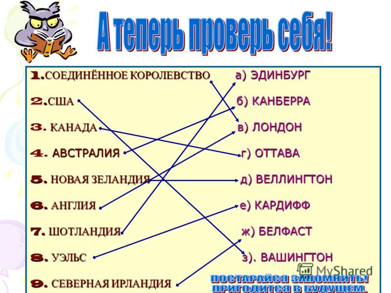 1. СОЕДИНЁННОЕ КОРОЛЕВСТВО а) ЭДИНБУРГ. США б) КАНБЕРРА 2. США б) КАНБЕРРА КАНАДА в) ЛОНДОН 3. КАНАДА в) ЛОНДОН АВСТРАЛИЯ г) ОТТАВА 4. АВСТРАЛИЯ г) ОТТАВА 5. НОВАЯ ЗЕЛАНДИЯ д) ВЕЛЛИНГТОН 6. АНГЛИЯ е) КАРДИФФ 7. ШОТЛАНДИЯ ж) БЕЛФАСТ 8. УЭЛЬС з). ВАШИН