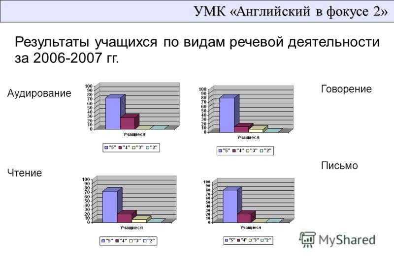 УМК «Английский в фокусе 2» Результаты учащихся по видам речевой деятельности за 2006-2007 гг. Аудирование Чтение Говорение Письмо