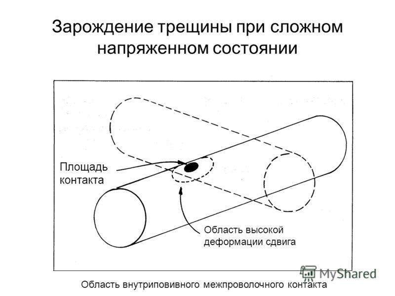 Зарождение трещины при сложном напряженном состоянии Площадь контакта Область высокой деформации сдвига Область внутриповивного межпроволочного контакта