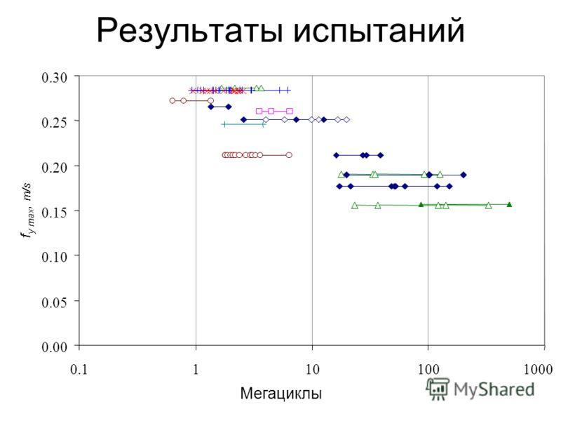 Результаты испытаний 0.00 0.05 0.10 0.15 0.20 0.25 0.30 0.1110100 1000 Мегациклы f y max, m/s