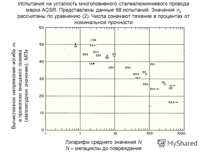 Испытания на усталость многоповивного сталеалюминиевого провода марки ACSR. Представлены данные 68 испытаний. Значения а рассчитаны по уравнению (2). Числа означают тяжение в процентах от номинальной прочности Вычисленное напряжение изгиба а в провол