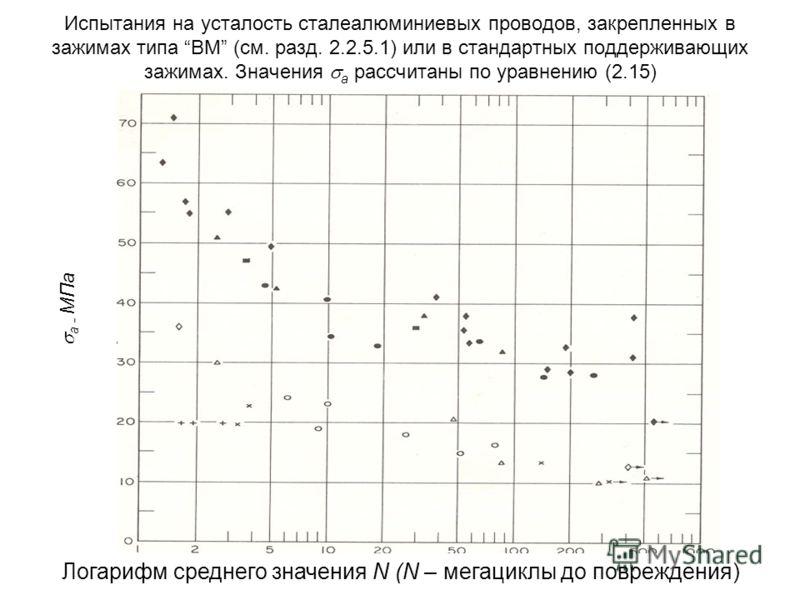 Испытания на усталость сталеалюминиевых проводов, закрепленных в зажимах типа BM (см. разд. 2.2.5.1) или в стандартных поддерживающих зажимах. Значения а рассчитаны по уравнению (2.15) а - МПа Логарифм среднего значения N (N – мегациклы до повреждени