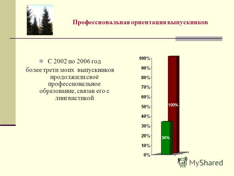 Профессиональная ориентация выпускников С 2002 по 2006 год более трети моих выпускников продолжили своё профессиональное образование, связав его с лингвистикой
