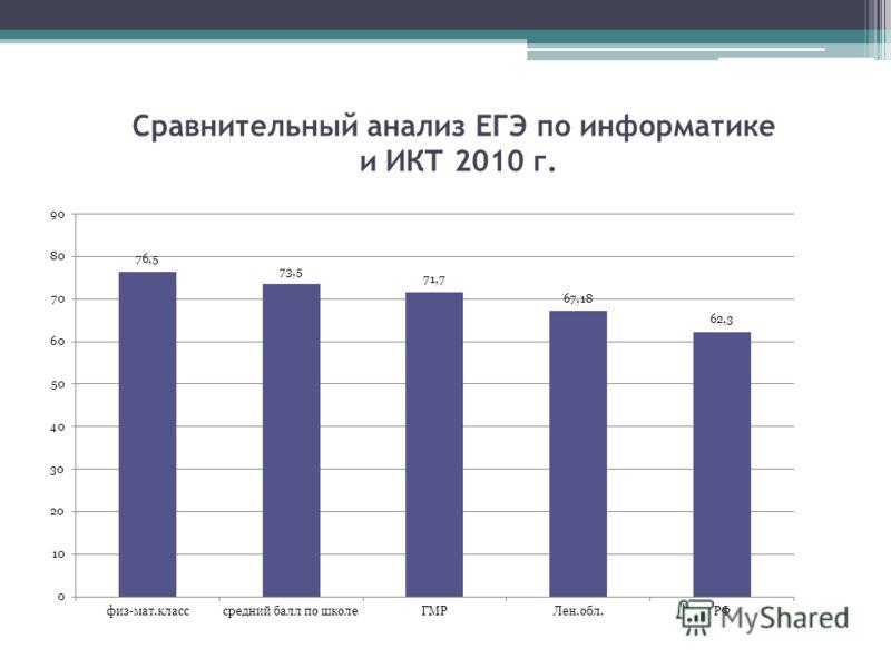 Сравнительный анализ ЕГЭ по информатике и ИКТ 2010 г.