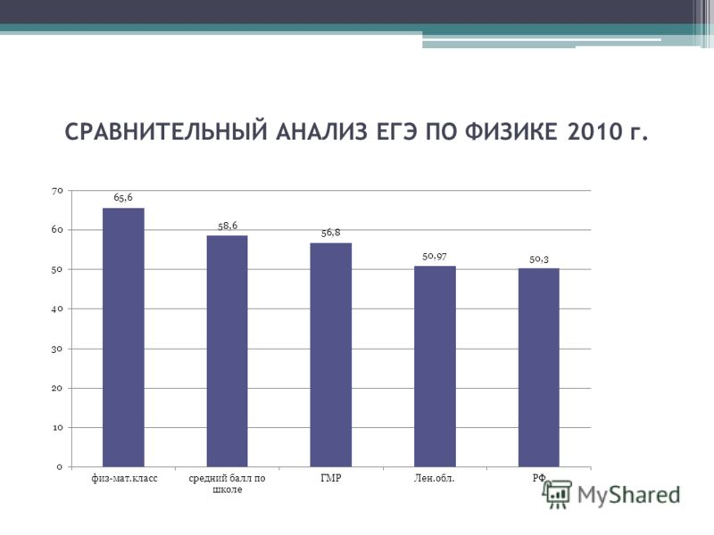 СРАВНИТЕЛЬНЫЙ АНАЛИЗ ЕГЭ ПО ФИЗИКЕ 2010 г.