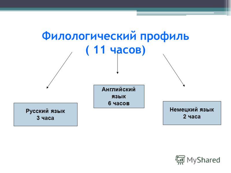 Филологический профиль ( 11 часов) Русский язык 3 часа Английский язык 6 часов Немецкий язык 2 часа