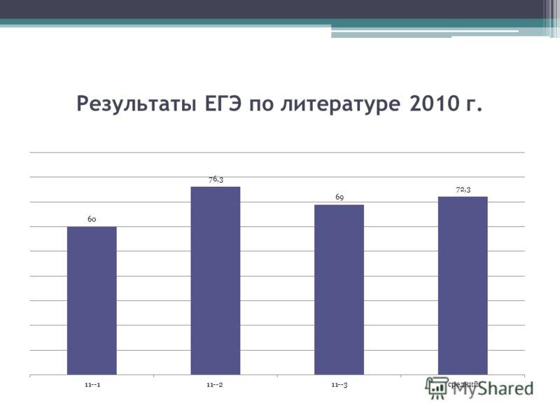Результаты ЕГЭ по литературе 2010 г.