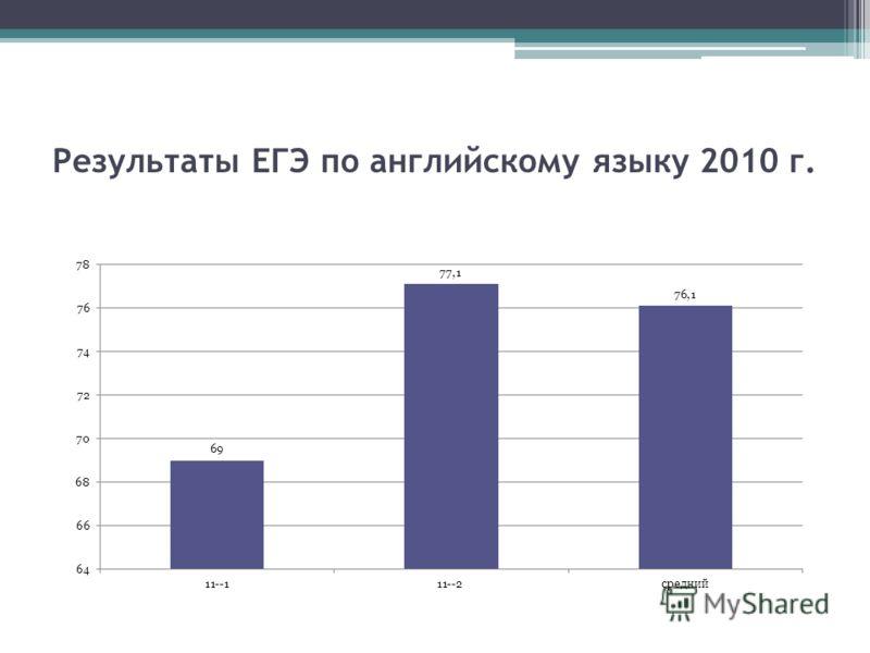 Результаты ЕГЭ по английскому языку 2010 г.
