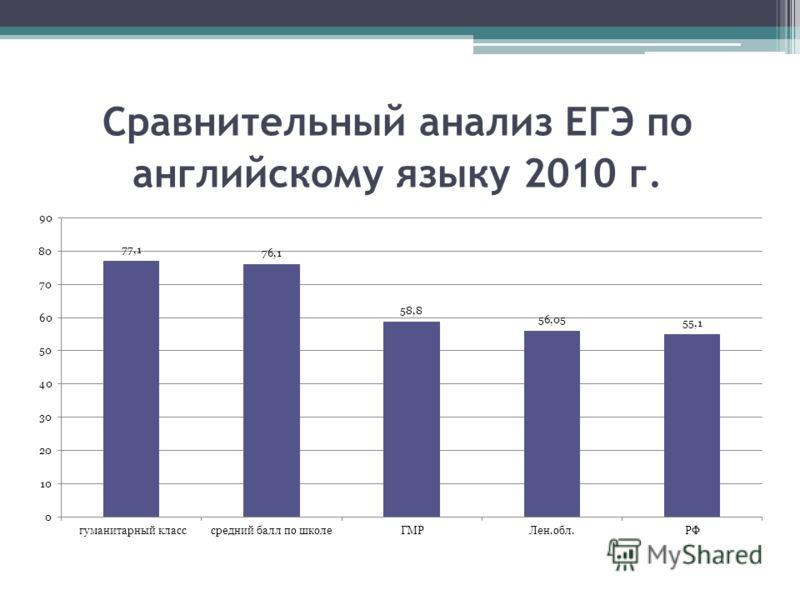 Сравнительный анализ ЕГЭ по английскому языку 2010 г.