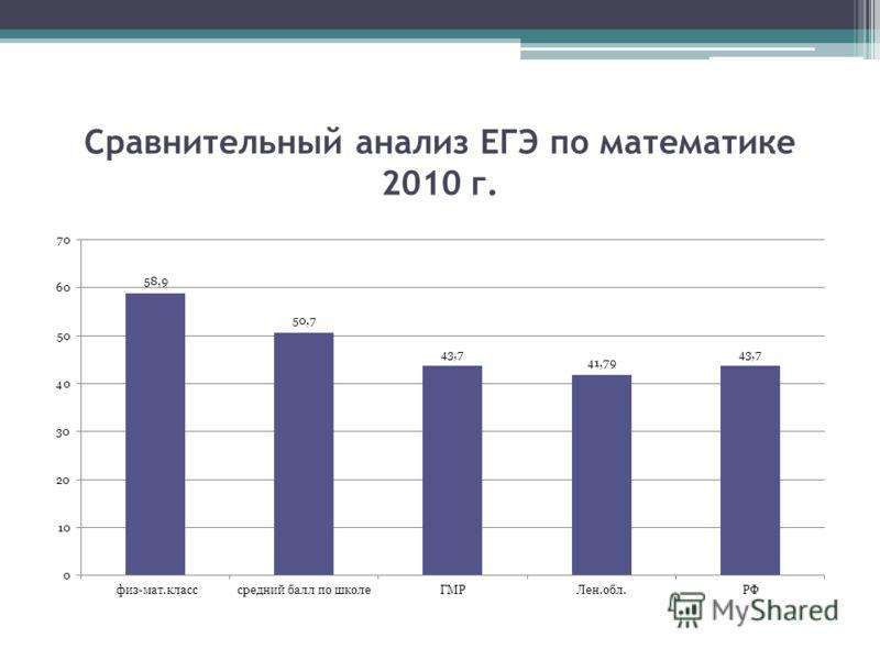 Сравнительный анализ ЕГЭ по математике 2010 г.