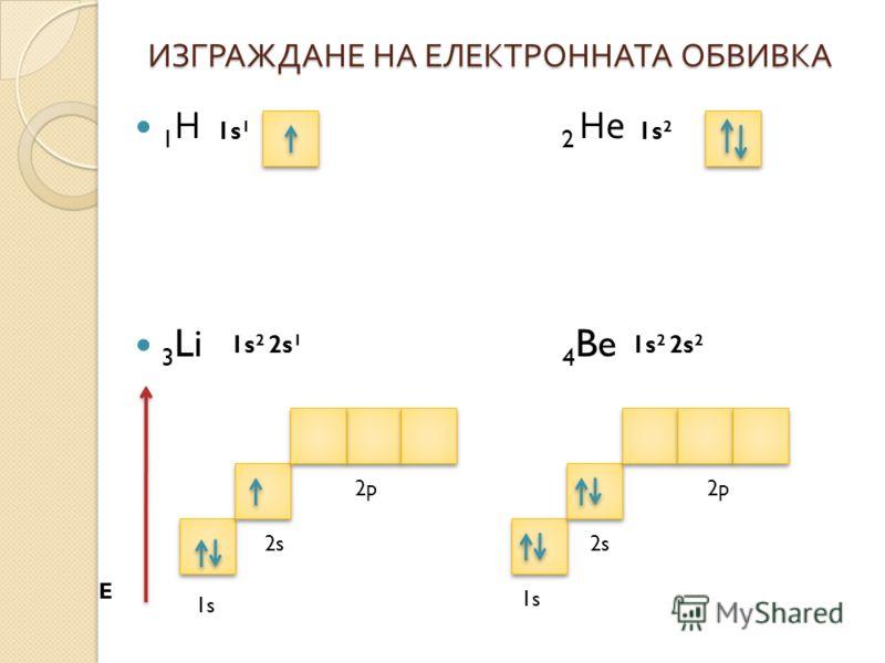 ИЗГРАЖДАНЕ НА ЕЛЕКТРОННАТА ОБВИВКА 1 Н 2 Не 3 Li 4 Be E 1s 1 1s 2 1s 2 2s 1 1s 2 2s 2 1s 2s 2p 2s 1s