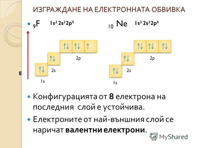 ИЗГРАЖДАНЕ НА ЕЛЕКТРОННАТА ОБВИВКА 9 F 10 Ne Конфигурацията от 8 електрона на последния слой е устойчива. Електроните от най - външния слой се наричат валентни електрони. E 1s 2 2s 2 2p 5 1s 2 2s 2 2p 6 1s 2s 2p