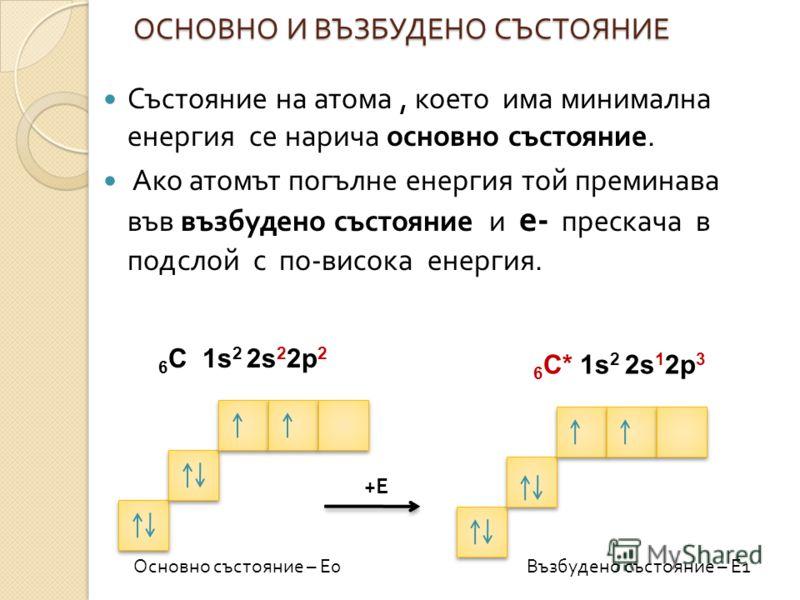 ОСНОВНО И ВЪЗБУДЕНО СЪСТОЯНИЕ Състояние на атома, което има минимална енергия се нарича основно състояние. Ако атомът погълне енергия той преминава във възбудено състояние и е - прескача в подслой с по - висока енергия. 6 С 1s 2 2s 2 2p 2 6 С* 1s 2 2