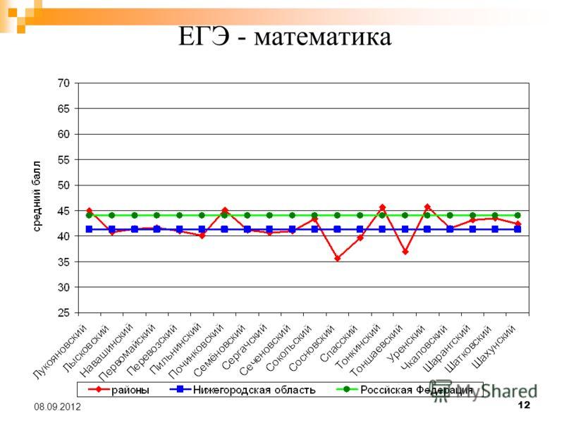 12 08.09.2012 ЕГЭ - математика