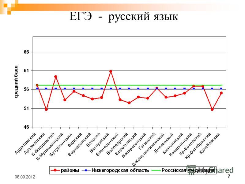7 08.09.2012 ЕГЭ - русский язык