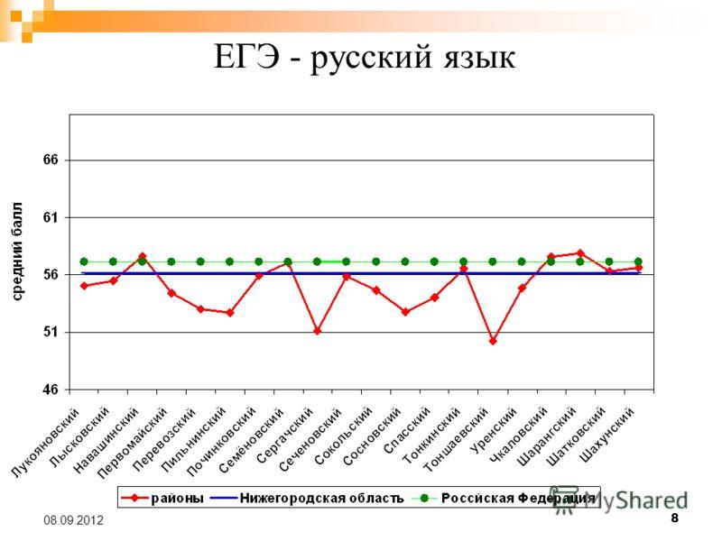8 08.09.2012 ЕГЭ - русский язык