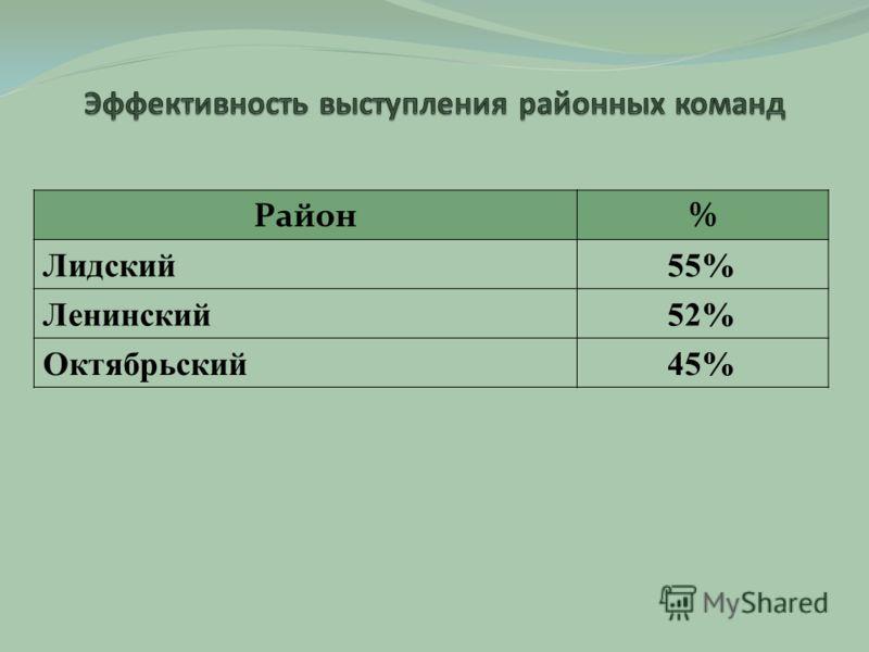 Район% Лидский55% Ленинский52% Октябрьский45%