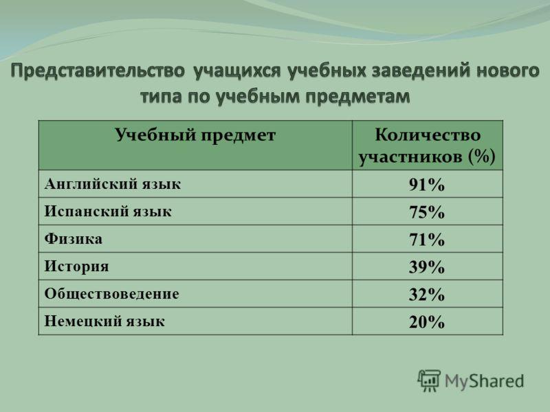 Учебный предметКоличество участников (%) Английский язык 91% Испанский язык 75% Физика 71% История 39% Обществоведение 32% Немецкий язык 20%