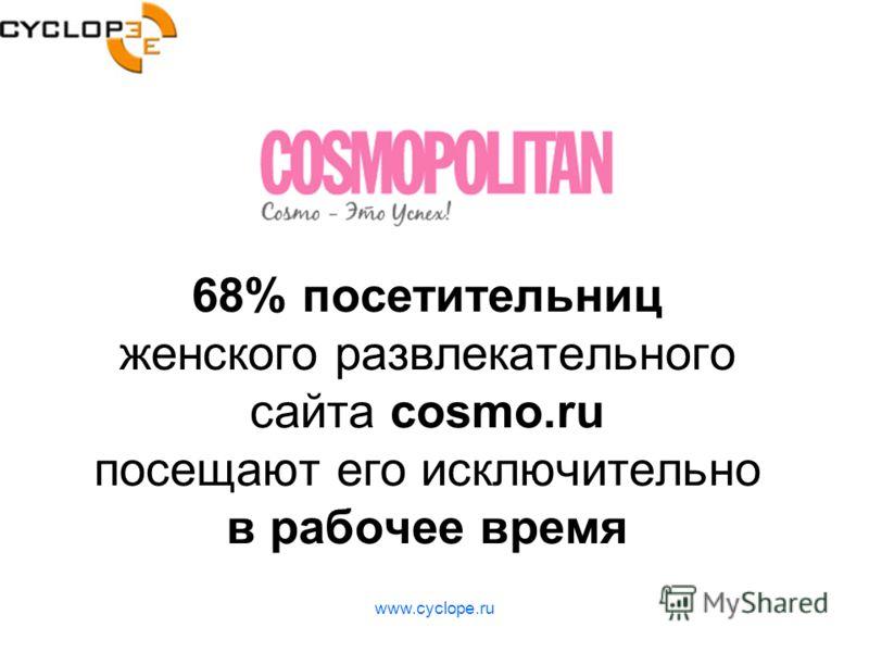 www.cyclope.ru 68% посетительниц женского развлекательного сайта cosmo.ru посещают его исключительно в рабочее время