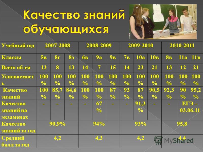 Учебный год2007-20082008-20092009-20102010-2011 Классы5в8г8э6в9а9в7в10а10в8в11а11в Всего об-ся138 14715142321131221 Успеваемост ь 100 % Качество знаний 100 % 85,7 % 84,6 % 100 % 87 % 93 % 87 % 90,5 % 92,3 % 90 % 95,2 % Качество знаний на экзаменах --