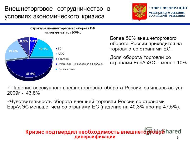 33 Внешнеторговое сотрудничество в условиях экономического кризиса Кризис подтвердил необходимость внешнеторговой диверсификации Падение совокупного внешнеторгового оборота России за январь-август 2009г - 43,8% Чувствительность оборота внешней торгов