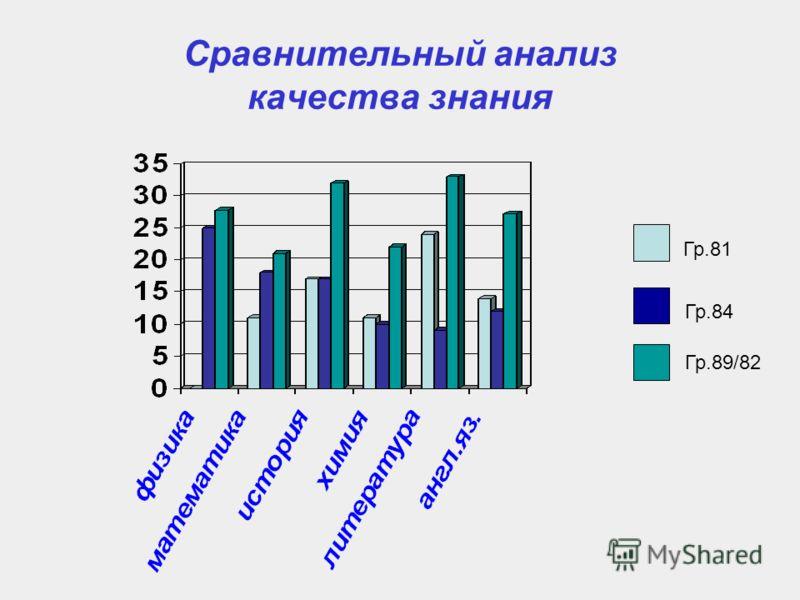 Сравнительный анализ качества знания Гр.81 Гр.84 Гр.89/82